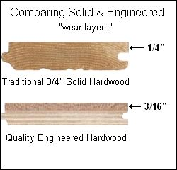 Engineered vs Solids